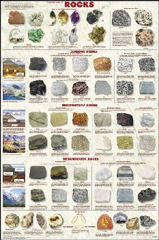 Introduction to Rocks Poster Laminated