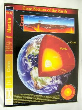 Cross Section of the Earth Chartlet
