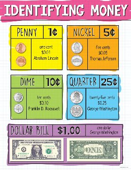 Identifying US Money Chart