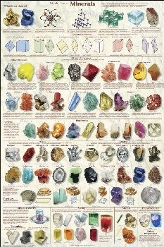 Introduction to Minerals Poster non-laminated