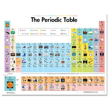 Periodic Table Chart (with pictures)