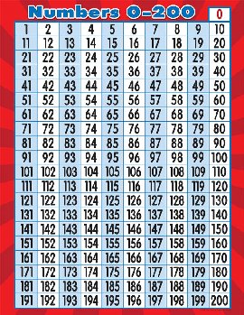 Numbers 0 - 200 Chart (17 x 22)