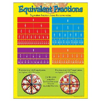 Equivalent Fractions Learning Chart