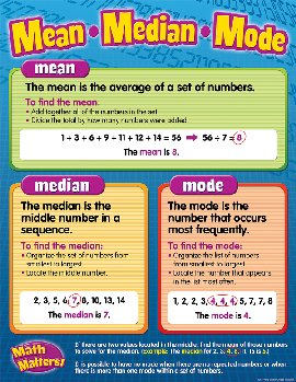 Mean, Median, Mode Chart