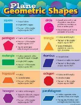 Plane Geometric Shapes Chart