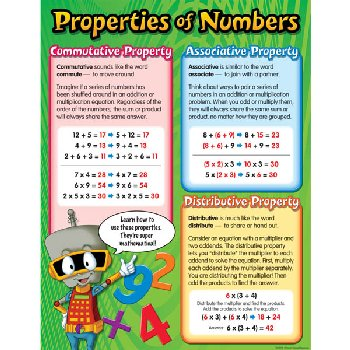 Properties of Numbers Chart