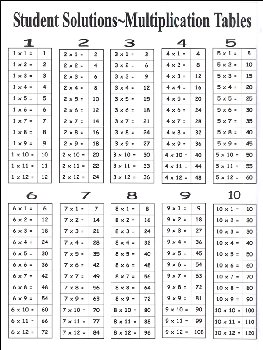 Multiplication Facts (9 x 12 Laminated Chart)