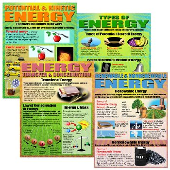 Energy Teaching Poster Set