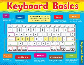 Keyboard Basics Learning Chart