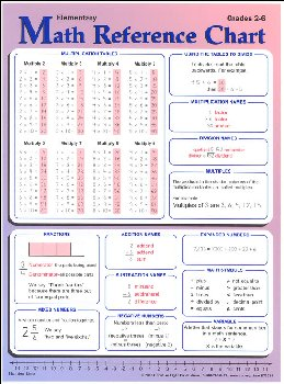 Elementary Math Reference Chart - Grades 2-6